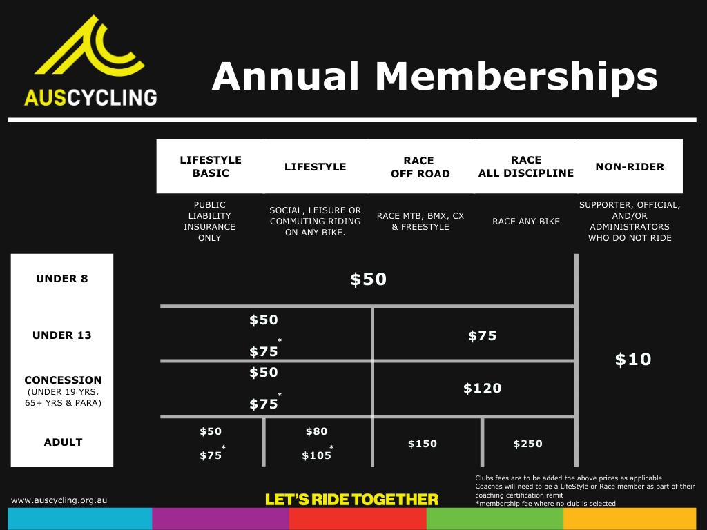AusCycling membership rubric